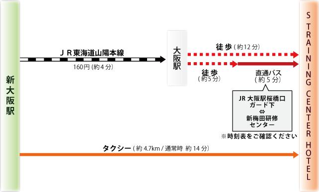 新幹線 新大阪駅からのアクセス